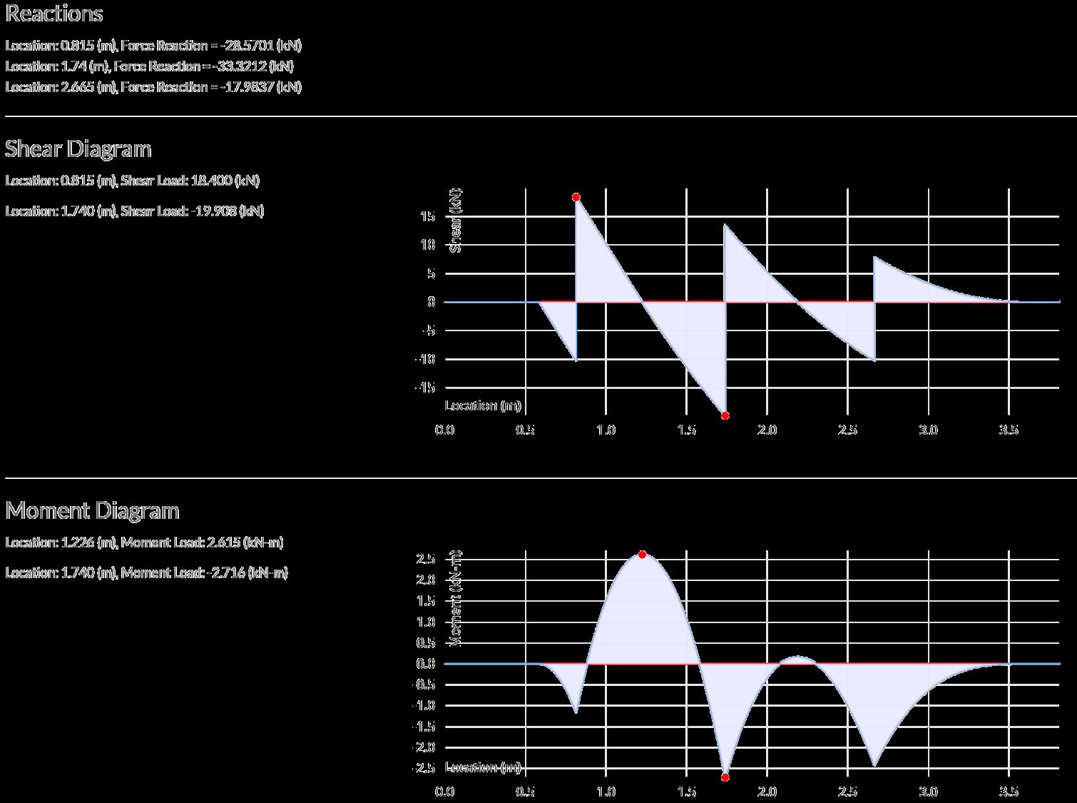 Surprising Optimal Beam Beam Analysis Calculator Free Trial Wiring 101 Jonihateforg